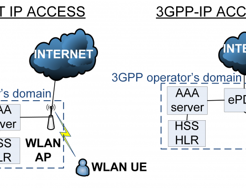 Enhanced Authentication for WLAN-EPS Interworking Systems