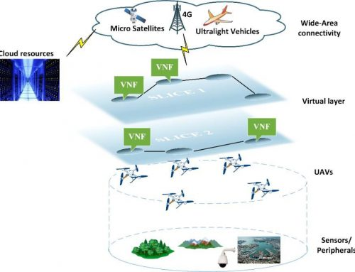 A Virtualized Border Control System based on UAVs: Design and Energy Efficiency Considerations