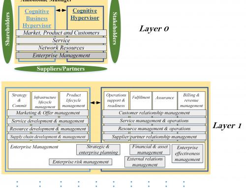 Towards Autonomic Mobile Network Operators