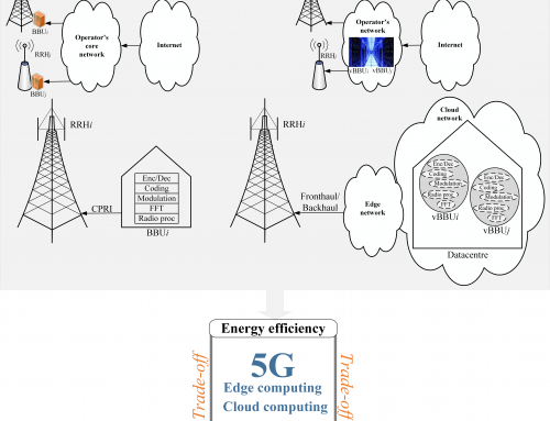 Toward 5G cloud radio access network: An energy and latency perspective