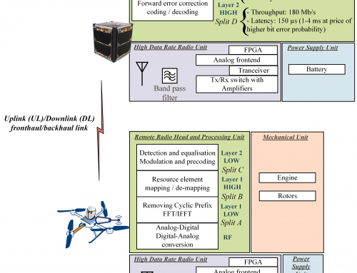 CubeSat-Based 5G Cloud Radio Access Network: A novel paradigm for on-demand anytime-anywhere connectivity
