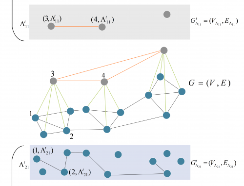 An Algebraic Approach to Network Slicing