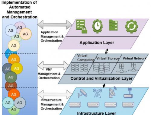 Multi-Agent Based Autonomic Network Management Architecture