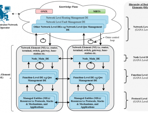 A Theoretical Discussion and Survey of Network Automation for IoT: Challenges and Opportunity