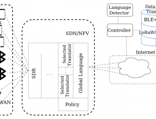 A Translator as Virtual Network Function for Network Level Interoperability of Different IoT Technologies